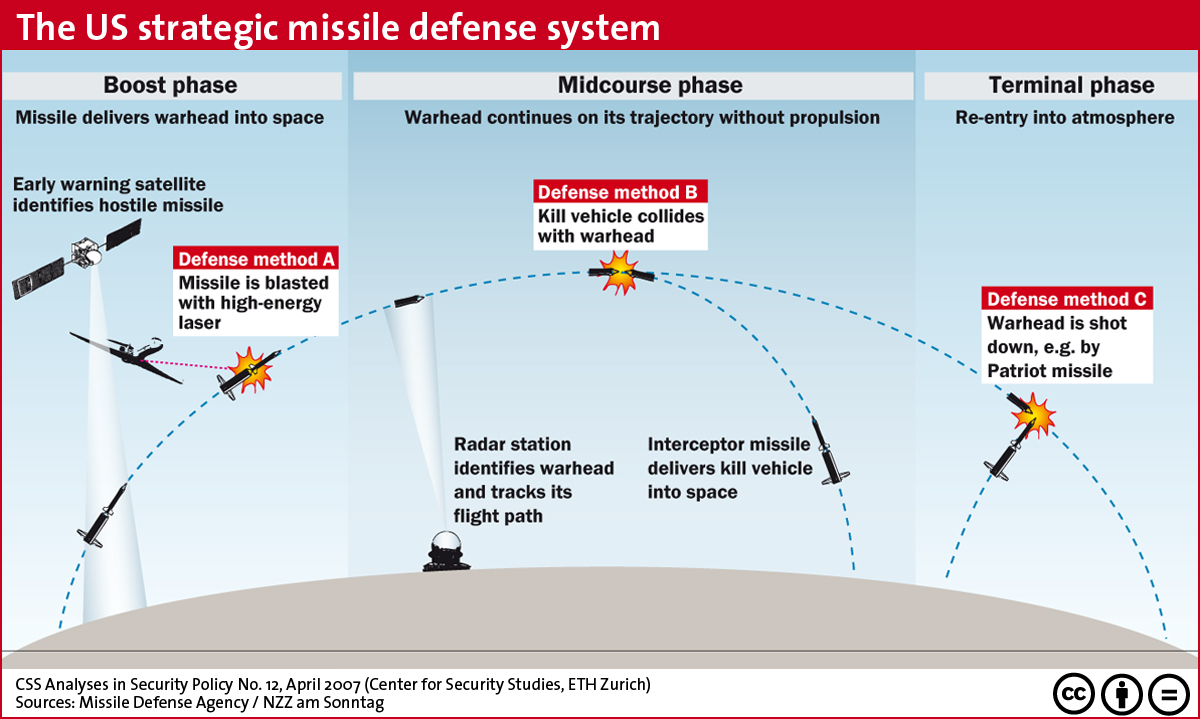 strategic missle defense program essay North korean missiles: strategic implications and policy responses chung min lee abstract analysts remain sharply divided on the underlying motivations behind north korea's ballistic missile program, more than two years after.