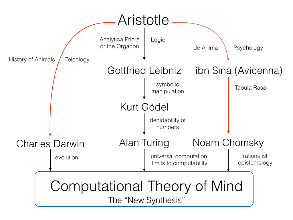 essays on theory of mind