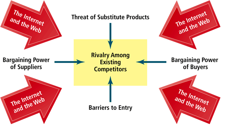 threat of substitutes product