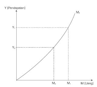 Pengertian dan Faktor Yang Mempengaruhi Permintaan Uang  Beserta Kurvanya.