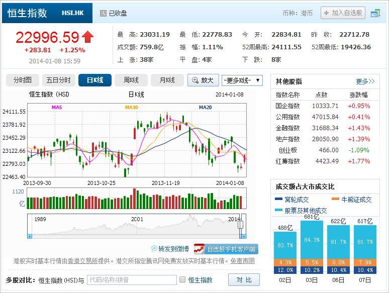 中国株コバンザメ投資 香港ハンセン指数20140108