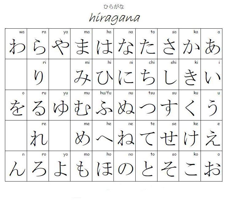 All Hiragana Symbols: Nihon No Dēto: Język Japoński