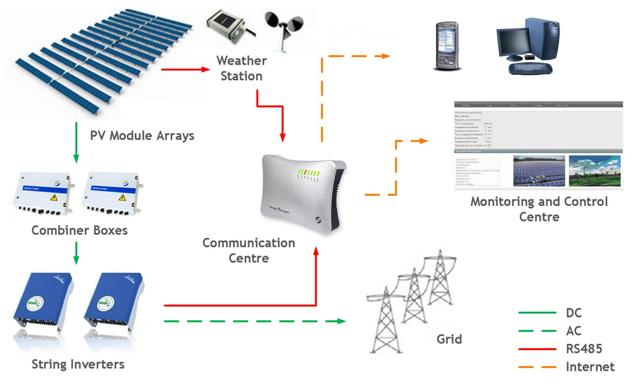 Solar Power Monitoring System : Fyp change the title and supervisor
