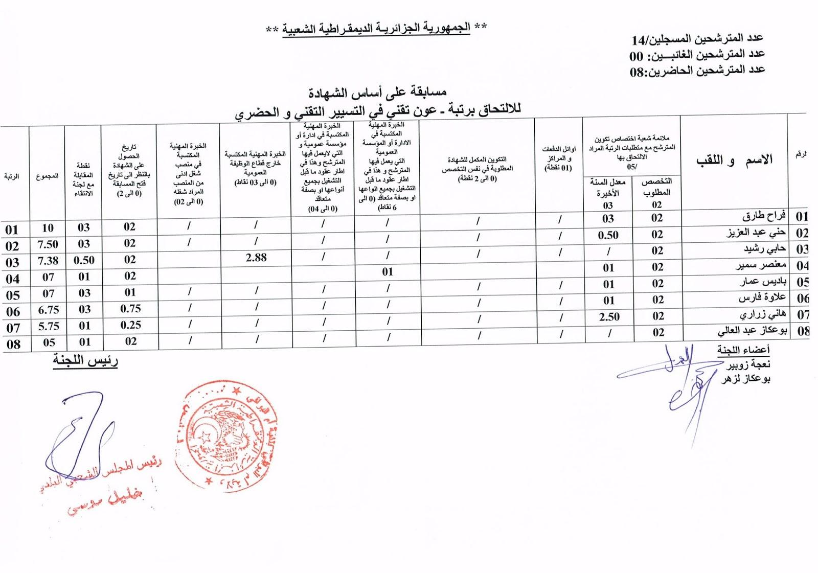 نتائج مسابقات التوظيف في المجلس الشعبي البلدي لأم البواقي 2014 - نتائج المسابقات في ولاية ام البواقي 2014  09