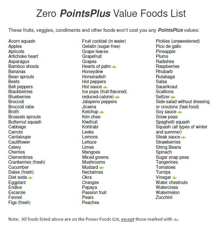 Weight Watchers PointsPlus Food List. Related Images