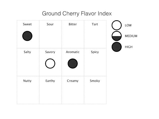 ground cherry flavor index
