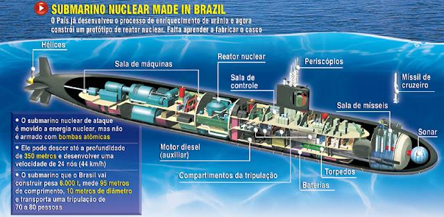http://1.bp.blogspot.com/-xC0PGJV0OGM/TiN3jdnFOMI/AAAAAAAAA2c/Z60SG7r74Fs/s640/Submarino+nuclear+brasileiro+scorpene.jpg
