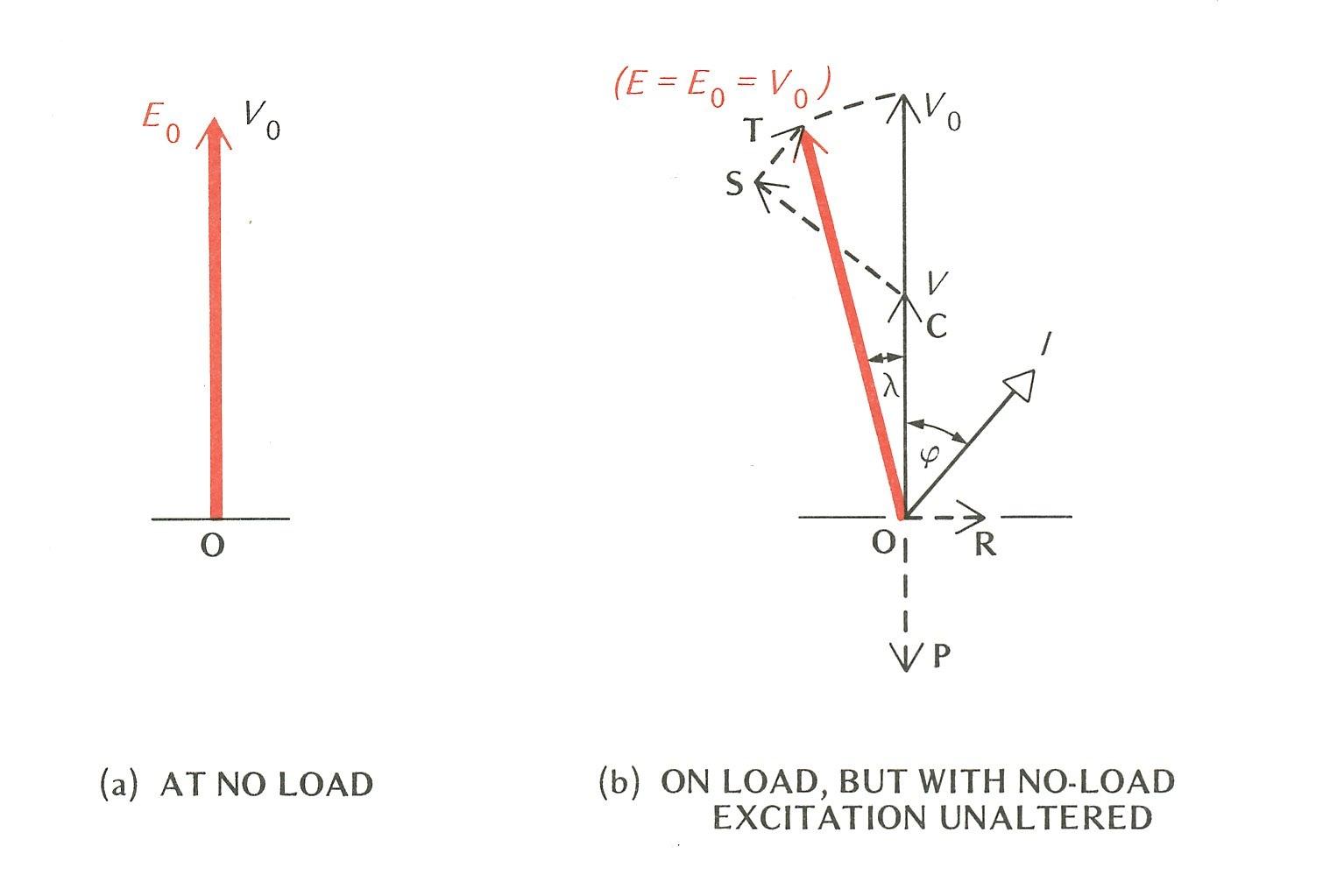 Terminal Voltage Of Generator Measurement Three Phase Power Electrical4u