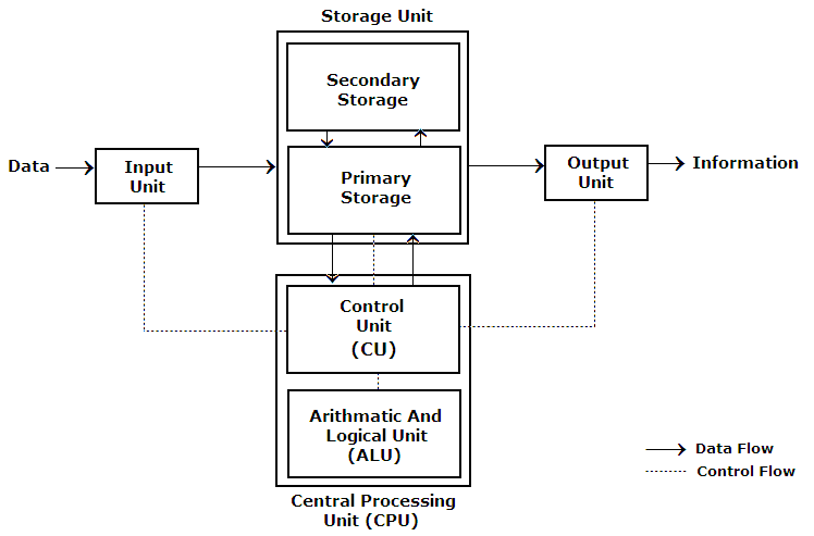 Education  Block Diagram Of Computer