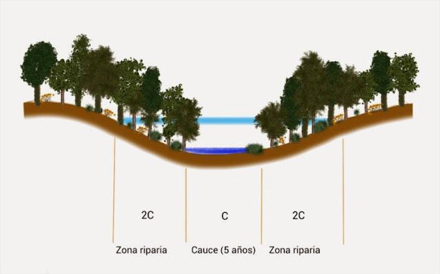Definición de zona riparia o de ribera de río (II). Hikergoer