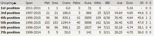 Shahid Afridi - ODI statistics by bowling position