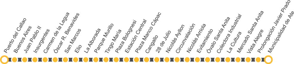 Estaciones de la Linea 2