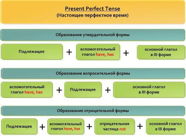 Present Perfect Tense в английском