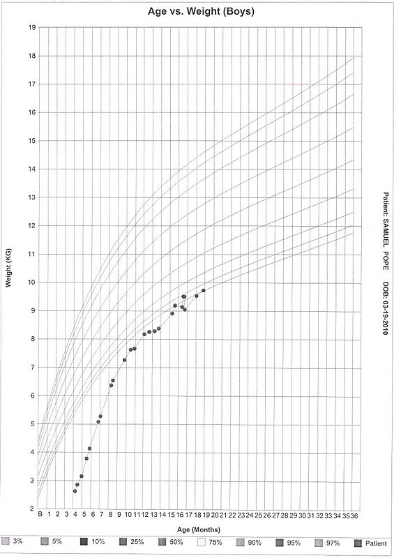 Preemie Growth Chart Erkalnathandedecker