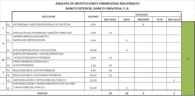 Entorno econ mico an lisis financiero de la banca for Banco exterior banco universal
