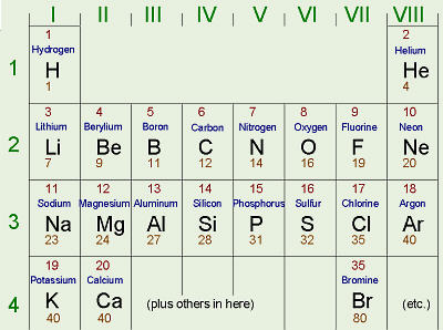 Mjoeharry periodic table urtaz Images