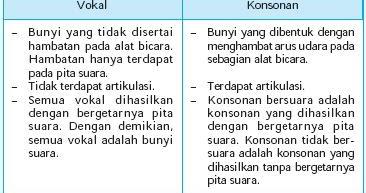 Bahasa Malaysia Tahap Satu Perbezaan Antara Huruf Vokal Dan Konsonan