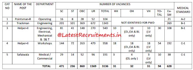 RRC SER Jobs 2013