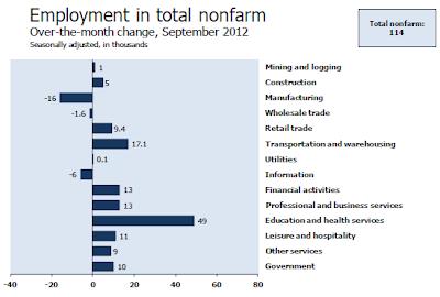 nonfarm-payroll-2012-09D Unemployment Rate 7.8%- The Web's Most Complete Report