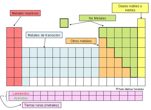 los metales los solemos clasificar de la siguiente forma - Tabla Periodica Tierras Raras