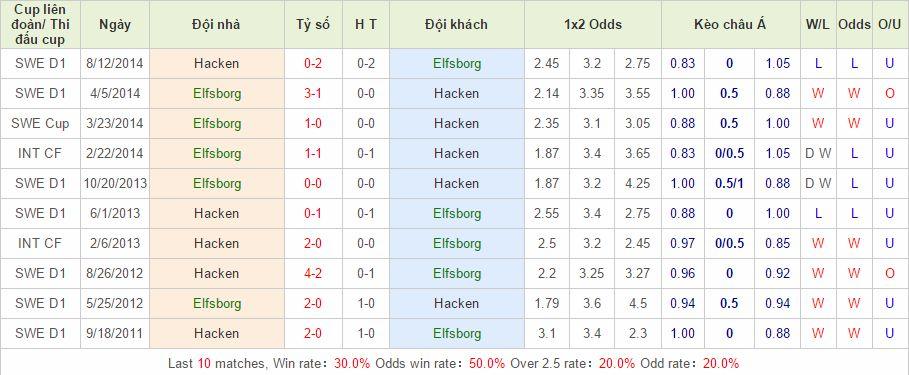 Elfsborg vs Hacken link vào 12bet