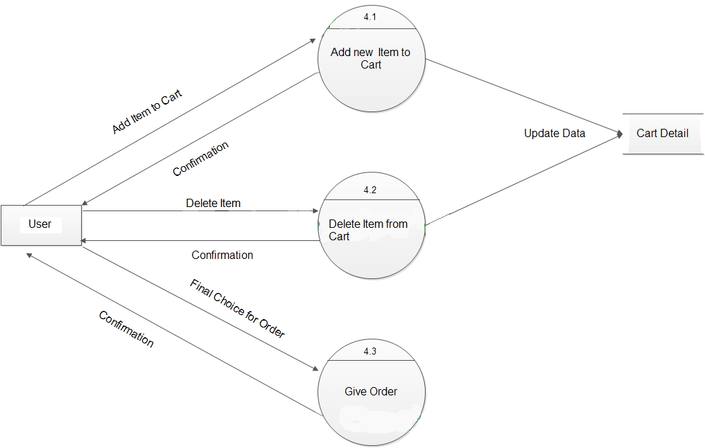 data flow diagrams for online shopping website  study point click on diagram to see full view of diagram