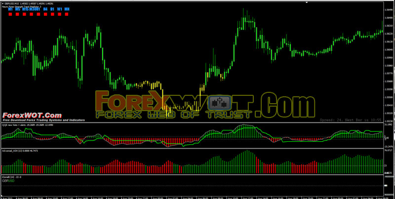 Advanced forex charts online