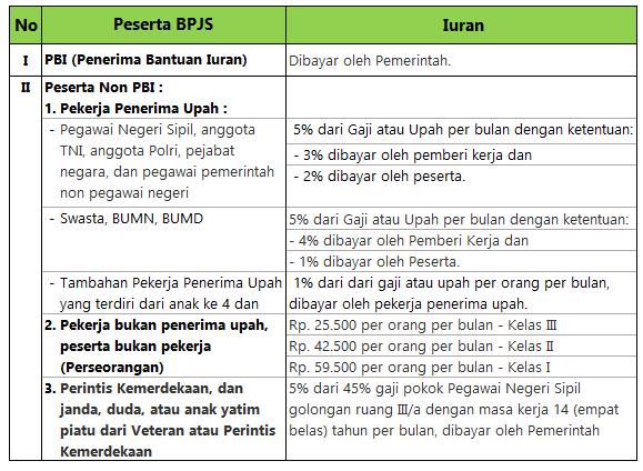 Berapa Besarnya Iuran BPJS