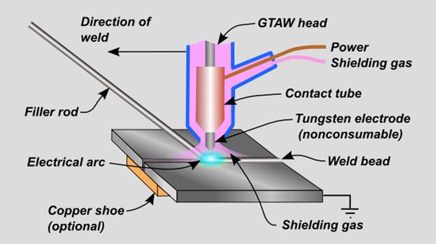 gas tungsten arc welding  gtaw  or tungsten inert gas  tig