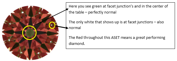 Here you see green at facet junction's and in the center of the table – perfectly normal  The only white that shows up is at facet junctions – also normal The Red throughout this ASET means a great performing diamond.