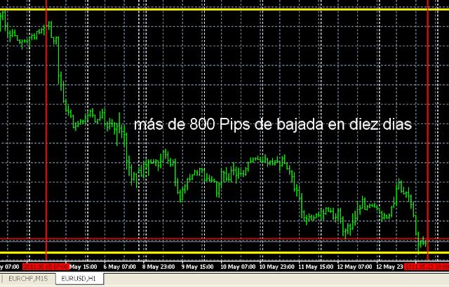 El EUR baja mas de 800 pips en 10 dias