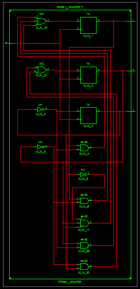 counter schematic created by xilinx