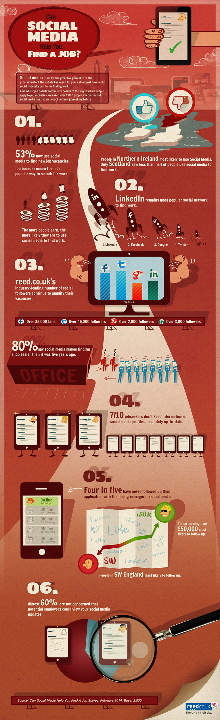#infographic: How jobseekers use social networks to find work
