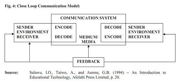 Implication Of Communication Models For Teaching Learning Process