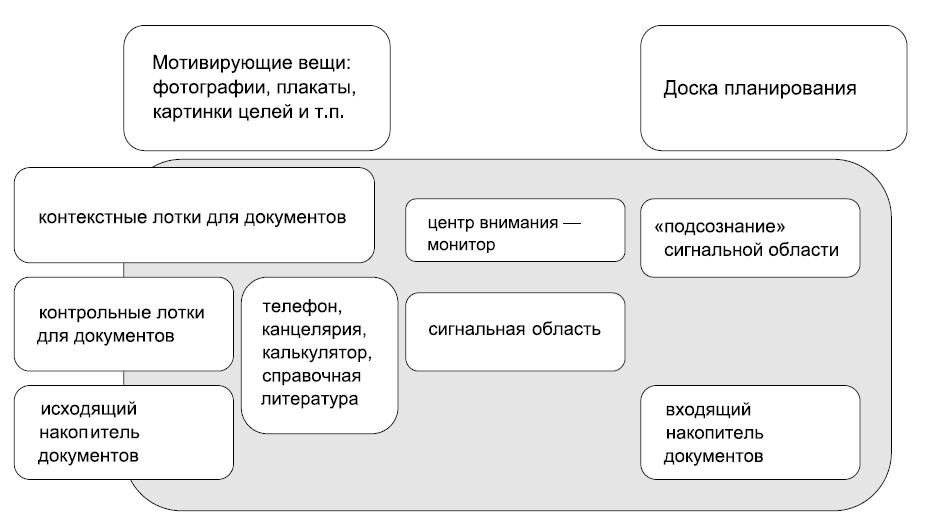 Схема об этом изображена ниже.