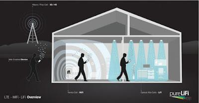 """ترقبوا نظام"""" لاي فاي """"البديل للـ """" واي فاي """" التي تبث بيانات بسرعة فائقة باستخدام اتصالات الضوء"""