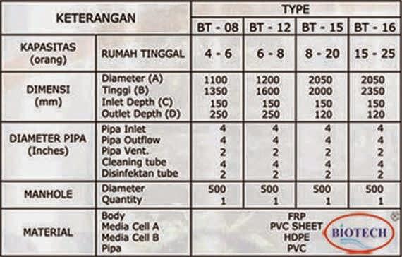 Septic Tank, Septictank Biotech, Biofil, Biotank, Biosafe