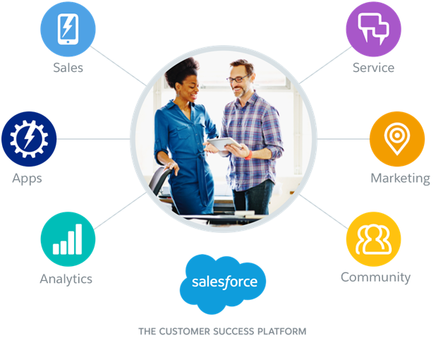 how to work with salesforce