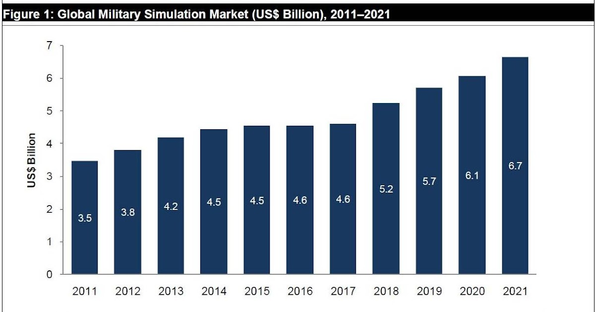 global military simulation and virtual training The the global military simulation and virtual training market 2018-2028 report has been added to researchandmarketscom's offering.