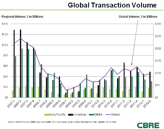 CBRE Commercial Real Estate Volume
