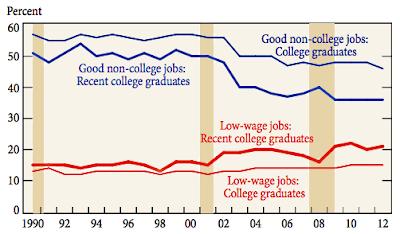 College Graduate Statistics MOOCs