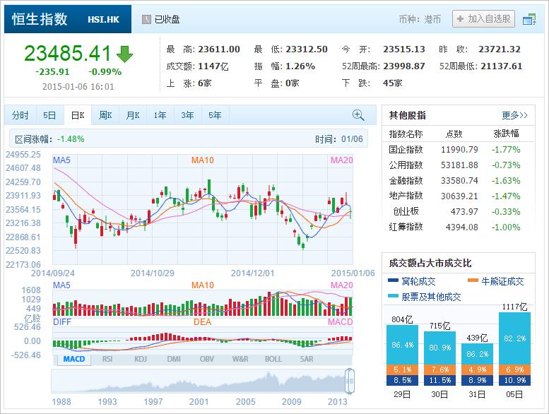 中国株コバンザメ投資 香港ハンセン指数20150106
