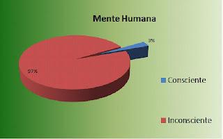 la distribución de la mente consciente e inconsciente
