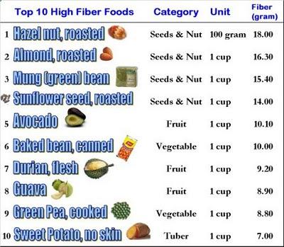 High-Fiber Foods List