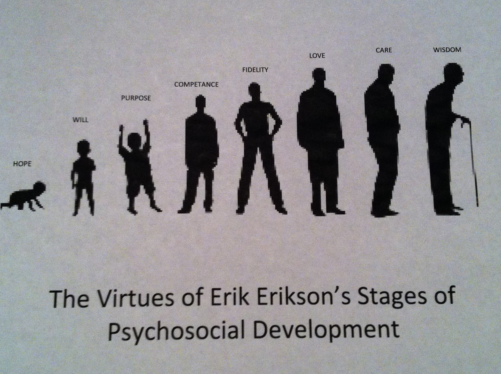 eriksons psychosocial theory of human development