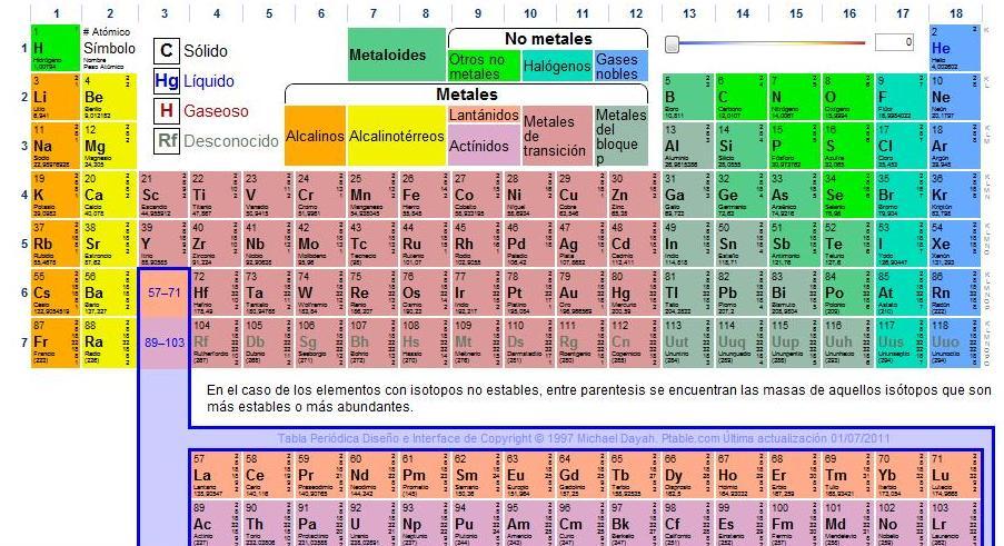 obteniendo as datos como el peso atmico los nombres smbolos y el numero de electrones que lo conforman as que si quieren aprender de una forma - Tabla Periodica Con Nombres Y Peso Atomico