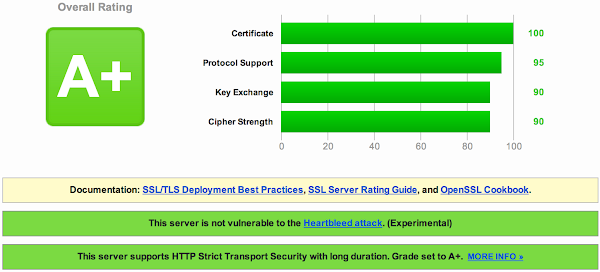 SSL Labs A+ Grade for rlove.org