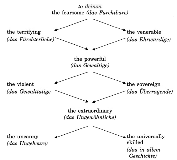 according to heidegger Stuck dasein (for heidegger and daseinanalysis) is comparable to despair of infinitude (for kierkegaard and sartre) boss and binswanger - approach to daseinanalysis daseinanalysis - is an approach to psychotherapy that was developed by ludwig binswanger and medard boss.