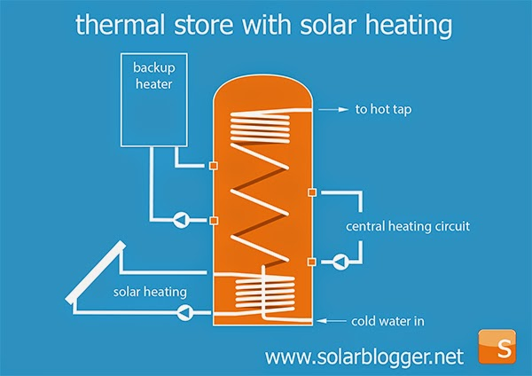 the solarblogger: The Domestic RHI and Solar Thermal Stores
