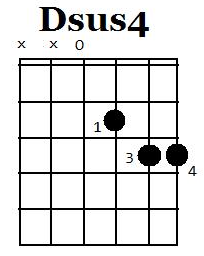 d 7 chord guitar  Sus4th Chord
